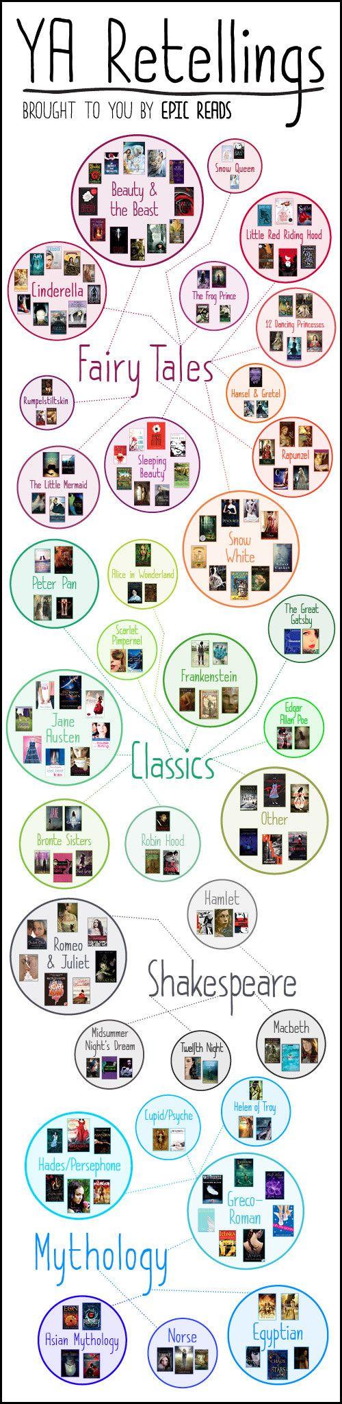 Novel Conclusions YA Retellings young adult novels ya books literary blog
