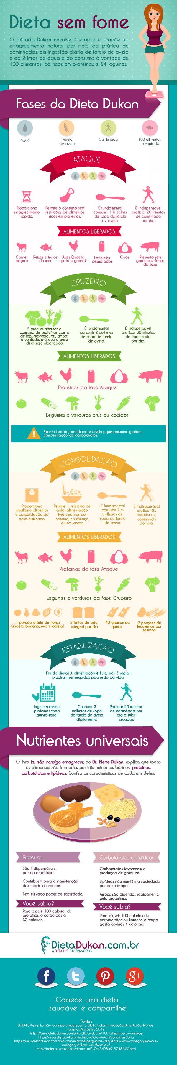 Dieta Dukan - Tudo o que você precisa saber sobre -