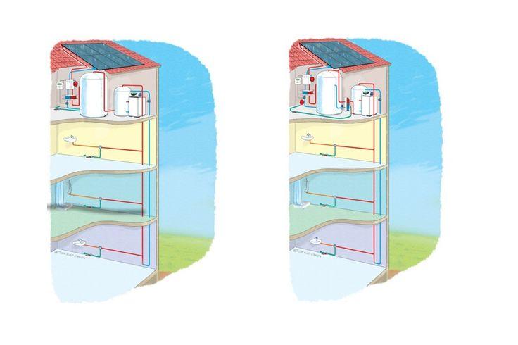 Chauffe-eau solaire collectif - schémaA gauche : CESC classique, adapté au secteur des Cafés-Hôtels-Restaurants A droite : CESC en eau technique, adapté au secteur de la Santé