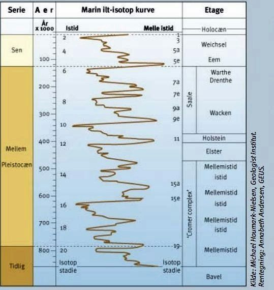 The frequency of an  oxygen isotope as function of time