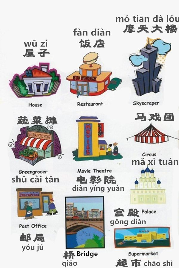 Learn about House, Restaurant, Restaurant, Circus, Movie theater, Greengrocer, Post office, Bridge, Palace and Supermarket in Chinese