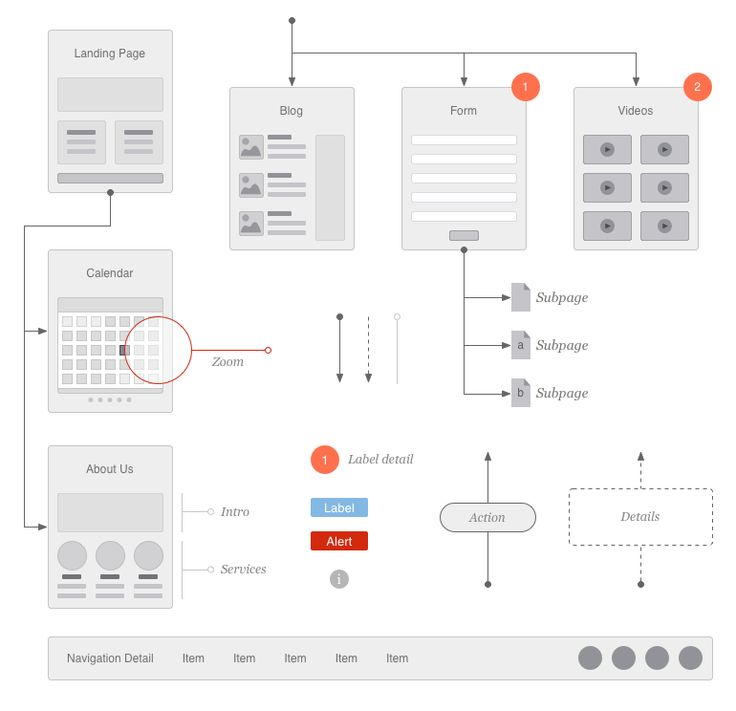 Website Flowcharts and Site Maps by ericmillerdesign
