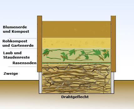 Ein Hochbeet besteht aus mehren Schichten, die nach oben hin immer feiner werden. Skizze: T. Heß