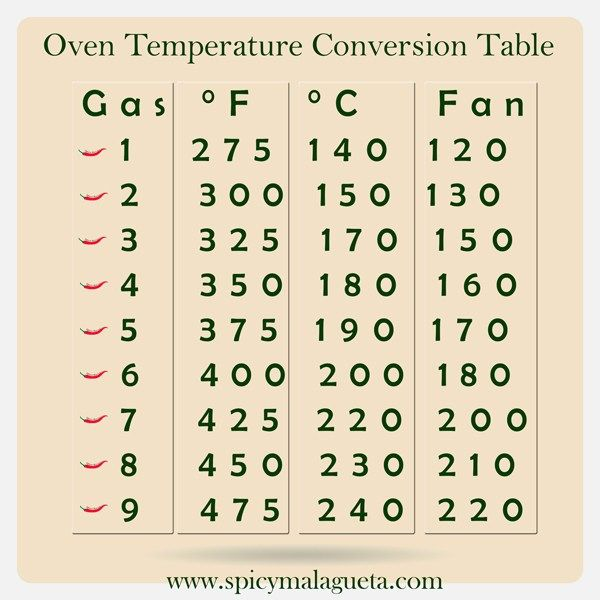 Oven Temperature Conversion Chart Table - spicymalagueta - #spicymalagueta - @spicymalagueta