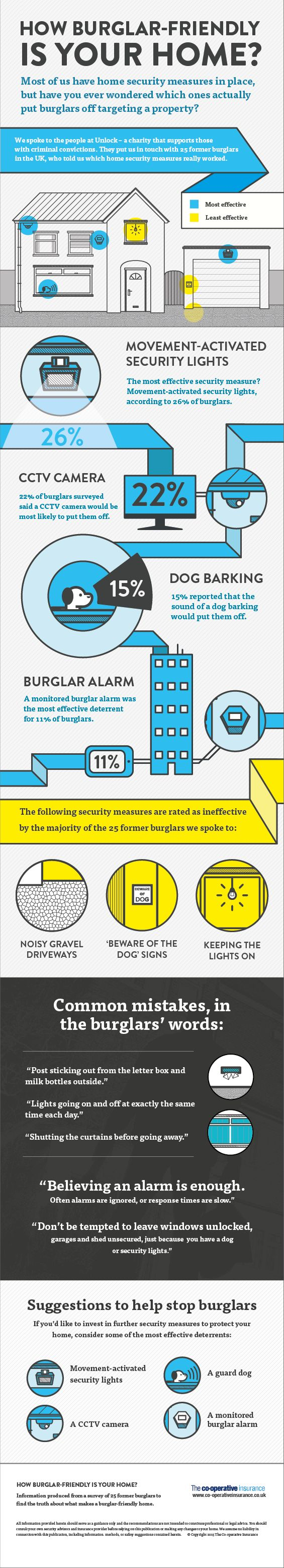 25 former burglars opened up about which security precautions work, and which ones make your home a target.​