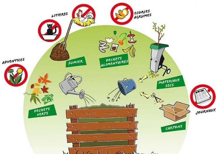Les  Meilleures Images Du Tableau Compost Sur   Jardinage