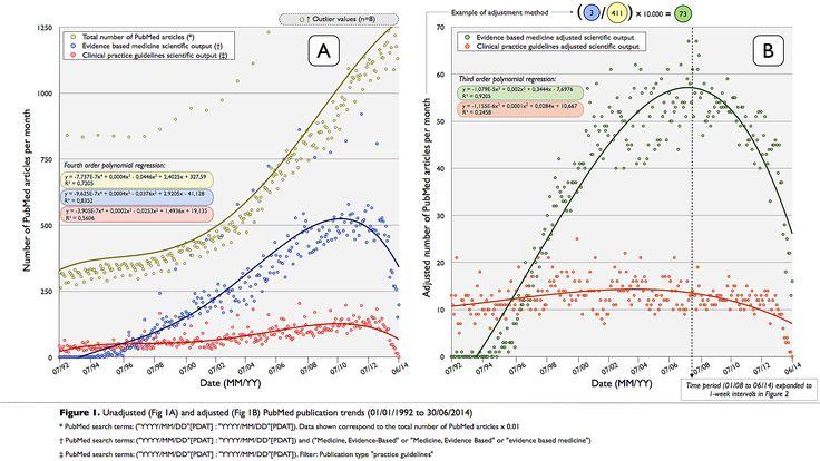 FIgure 1. Data (i.e., evidence) about evidence based medicine