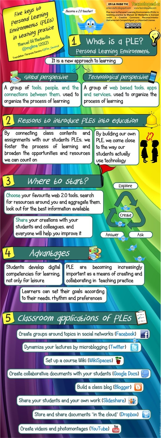 Five keys to Personal Learning Environments (PLEs) in teaching practice