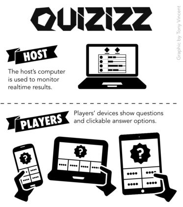 Tony Vincent, from Learning in Hand, does an excellent job describing Quizizz in the classroom.