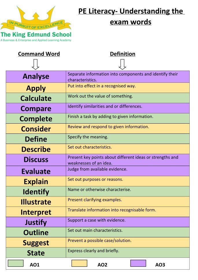 """Miss Lowe on Twitter: """"Created a PE exam command words and literacy mat to give…"""
