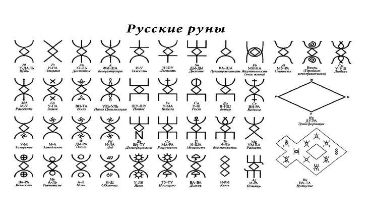 Изображение со страницы http://genskpositive.ru/wp-content/uploads/2013/08/Russkie-runyi.png.