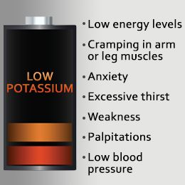 Potassium is an important mineral for the human body to function properly. If the potassium in the body has depleted due to some reasons, there are certain symptoms observed and they are known as deficiency symptoms. Read on to know what they are...