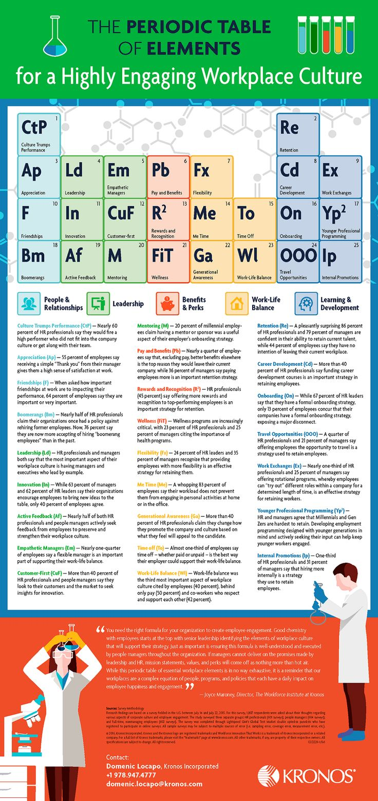 The Periodic Table of Elements for a Highly Engaging Workplace Culture Infographic - http://elearninginfographics.com/periodic-table-elements-highly-engaging-workplace-culture-infographic/