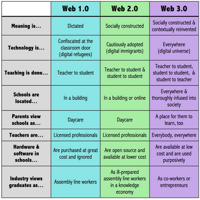 Education 2.0 Vs Education 3.0- Awesome Chart ~ Educational Technology and Mobile Learning