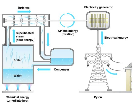 thermal power plant thesis In this thesis an analytic relationship between the mixture properties, heat  exchanger  thermal energy storage system for solar thermal power plants.