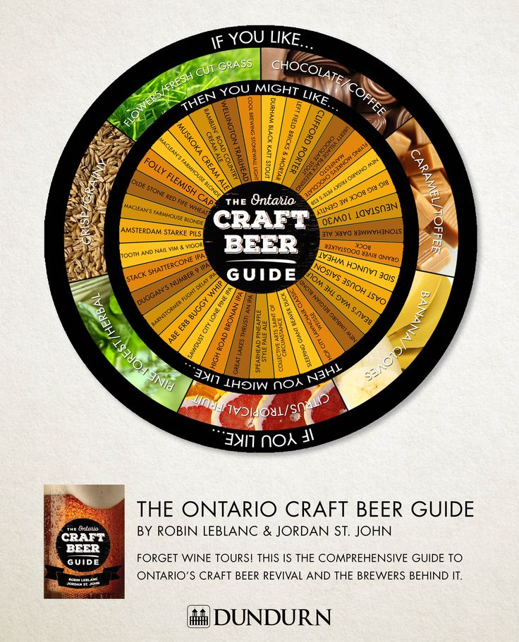 What flavour do you favour? Chances are you can find it in Ontario. #Craftbeer  Visit the Dundurn blog to find out more about The Ontario Craft Beer Guide: http://ow.ly/7Xwk3013CXZ