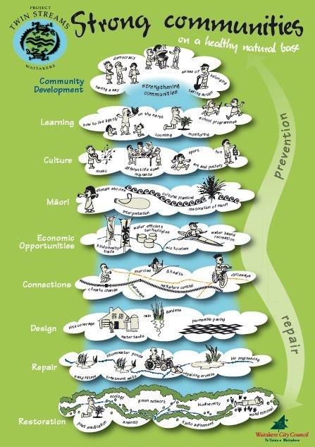social change and community development pdf