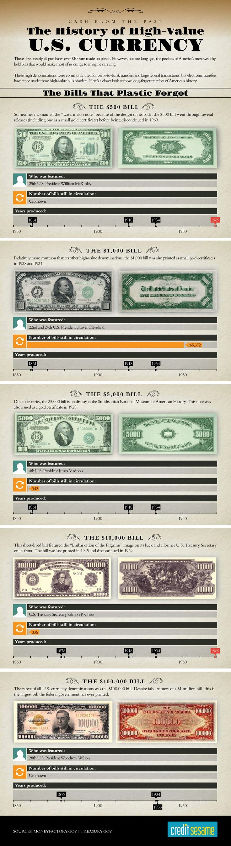 The History of High-Value U.S. Currency | The Bills That Plastic Forgot at Save Money with Credit Sesame | Credit Sesame