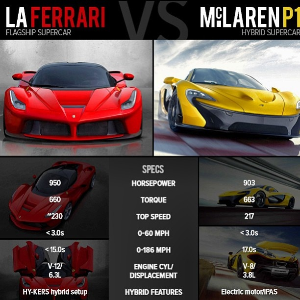 Porsche 918 Vs Mclaren P1: LaFerrari Vs McLaren P1. The Gloves Are Off. Who Wins