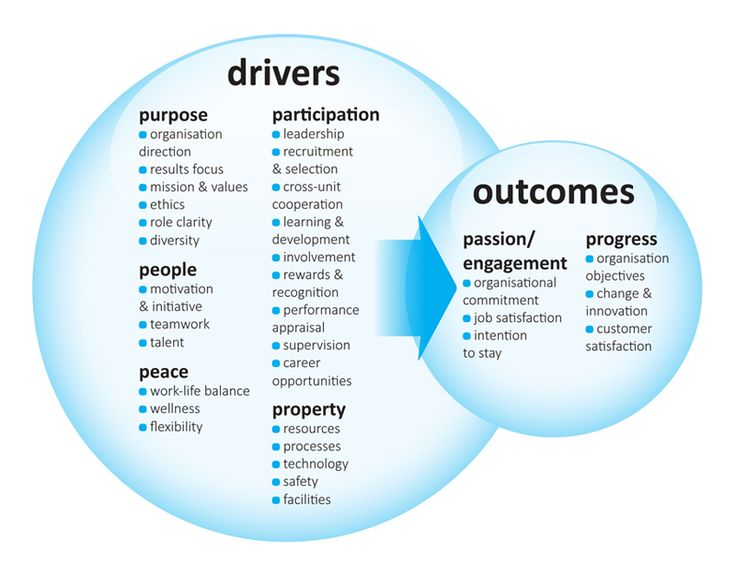 promoting organizational commitment to customer satisfaction The objective of this study is to explore the influence work life balance and job satisfaction has on organizational commitment among healthcare employees figure 1.