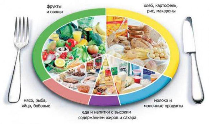 диета недорогое меню