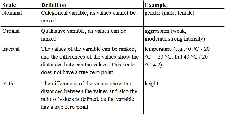 the measurement process variables scales of measurement Notes on measurement and scale design  of this handout deal with important measurement concepts relating to our scales,  variables that we are not.