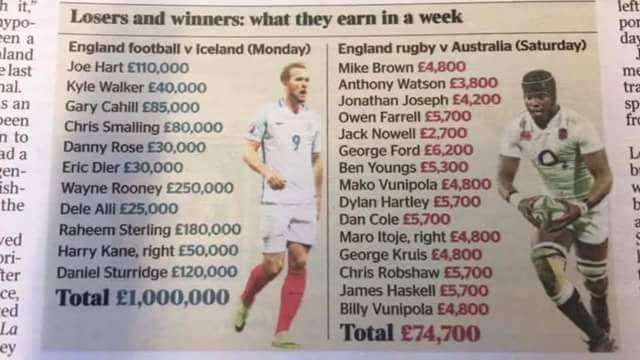 Quanto guadagnano in una settimana i giocatori della Nazionale inglese di calcio clamorosamente eliminata dagli Europei …