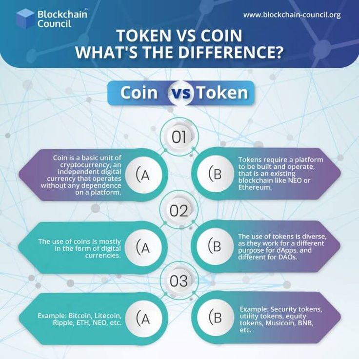 """Words """"coin"""" and """"token"""" are often used as synonyms and considered by many people as interchangeable. But they refer to two completely different concepts. Here's an infographic which illustrates the difference between a token and a coin. #blockchaincouncil #Blockchain #blockchaintechnology #blockchaineducation #blockchaincertification #blockchainapplication #blockchaintech #blockchainsolutions #blockchainnews #blockchainplatform #blockchainrevolution #blockchaincommunity"""