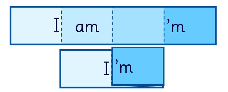 Foldable strips that allow learners to see how two words become one contraction. Includes various examples and a blank template for creating your own. Blue coloured backgrounds and Sassoon font throughout