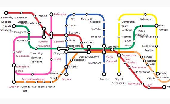 Subway Map Visualization Jquery Navigation Menu Plugins Jquery Plugins Subway Map