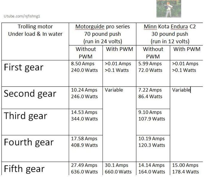 Motorguide vs minn kota trolling motor how many amps for Minn kota vs motorguide trolling motors