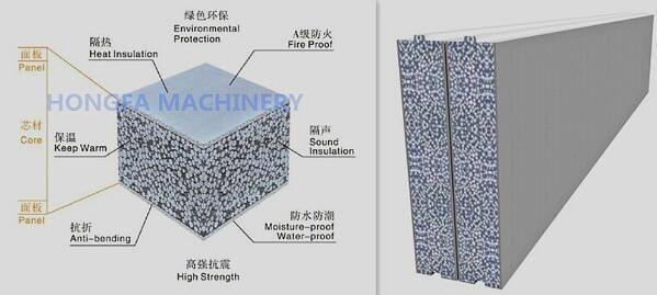 Gfrg Glass Fiber Reinforece Gypsum Panels Production Line Concrete Board Wall Making Machine Eps Cement Sandwi In 2020 Concrete Wall Panels Concrete Wall Wall Paneling