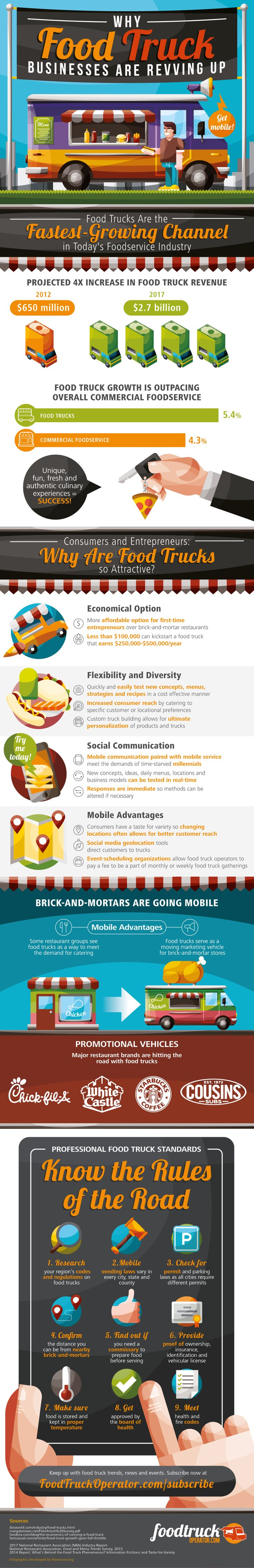 Why Food Truck Businesses Are Revving Up #Infographic #Business #Food
