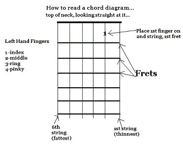 Guitar happy birthday guitar tabs for beginners : 1000+ ideas about Happy Birthday Guitar Chords on Pinterest ...