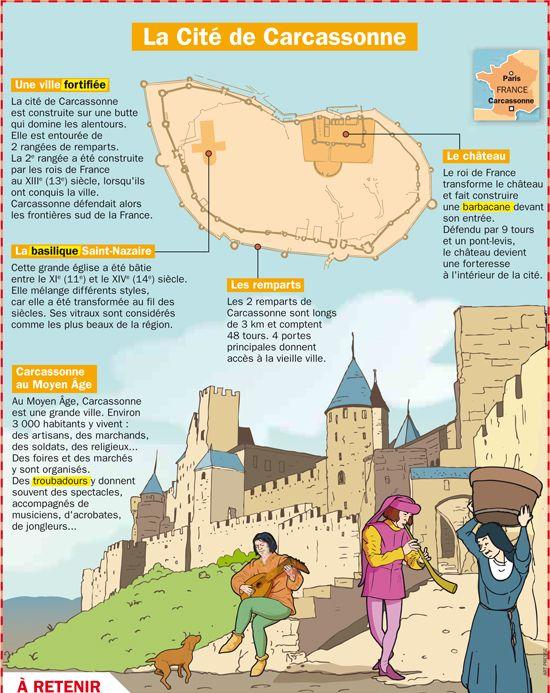 Fiche exposés : La Cité de Carcassonne