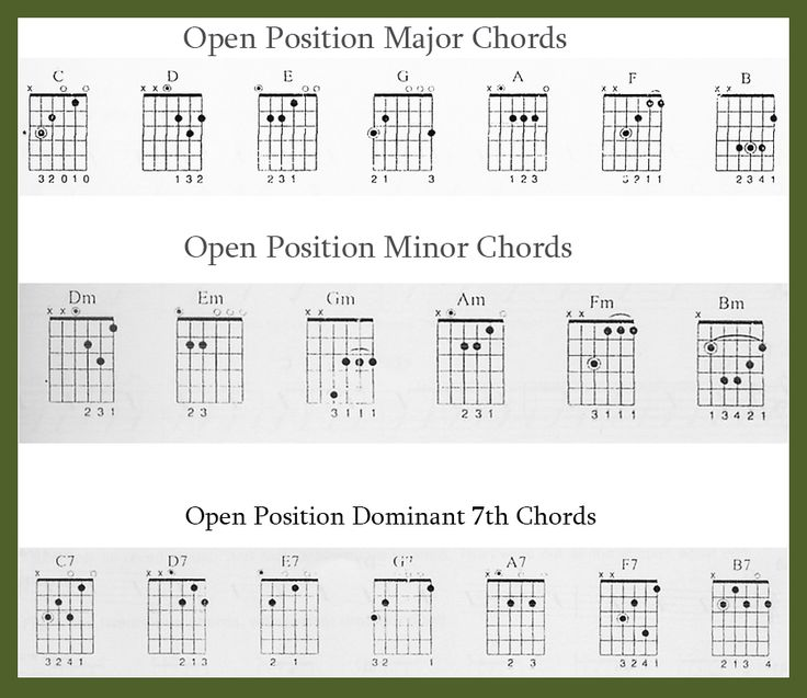 Guitar guitar tabs lessons for beginners : 1000+ images about Guitar :) !! on Pinterest