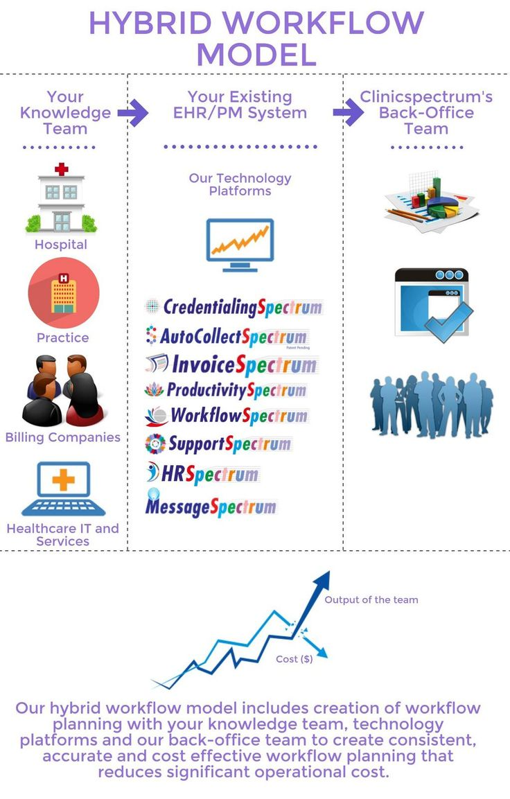 *WORKFLOW* becoming marketing meme! Check out this from @ClinicSpectrum cc @HIMSS @AMIAinformatics #HIMSS15 #AMIA2014