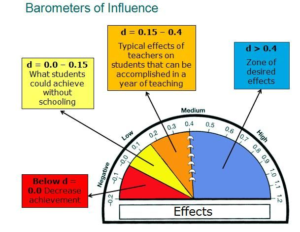 influence on teachers and students A classroom teacher has very little influence on home environment, but can influence learned intelligence and student motivation that same teacher has limitless influence on what students take away from the classroom—their general knowledge, their self-concept, and their ability to absorb and synthesize new information.