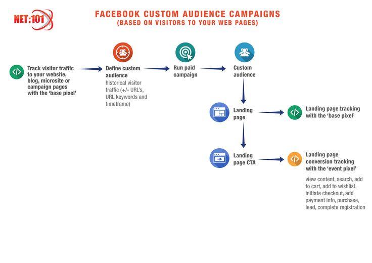 Facebook Remarketing (Website Visitors). #net101 #socialmedia