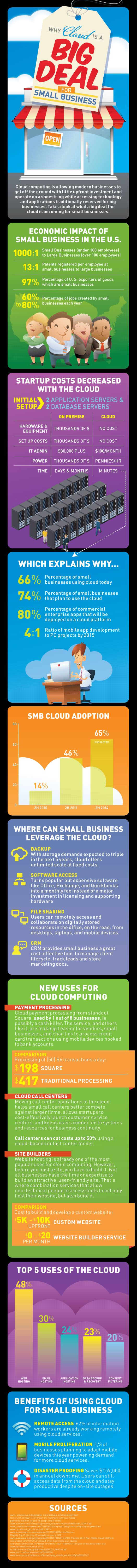 Cloud Computing for Small Business: A Big Deal!  Cloud computing is really a big deal for small businesses as it can offer them the same access to resources as big businesses. Consider this survey result: 66 percent of small business has already using the cloud today, and 74 percent are planning to adopt the cloud in the near future.