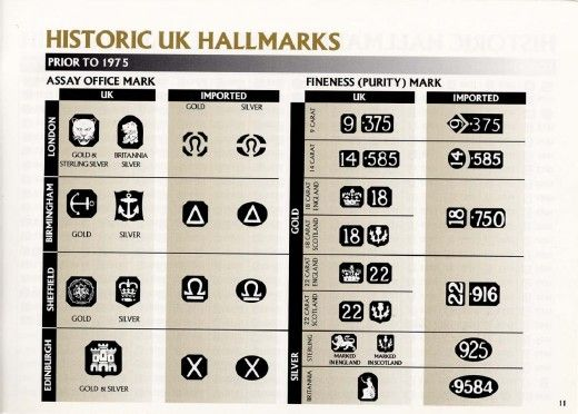 Dating hallmarks gold