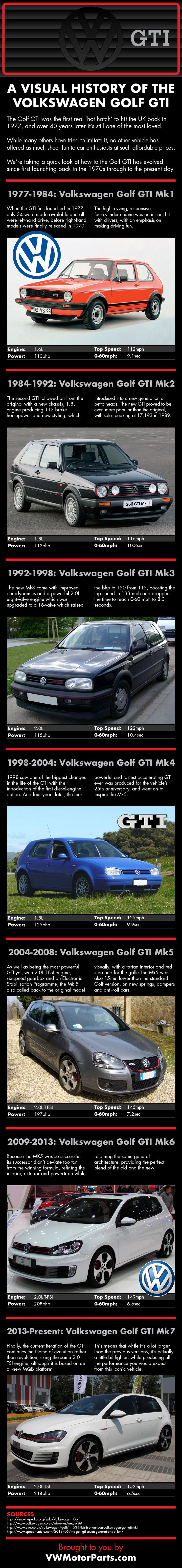 A Visual History of the Volkswagen Golf GTI [Infographic] : Buy Genuine Volkswagen Parts, VW Car Parts & Volkswagen Spare Parts Online