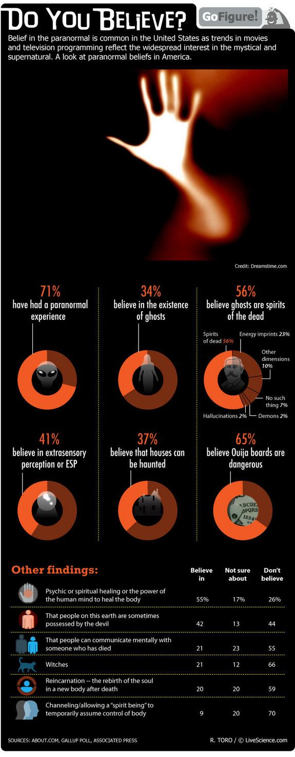 Paranormal beliefs are common among Americans, according to recent polls. Today's GoFigure infographic breaks down the stats.