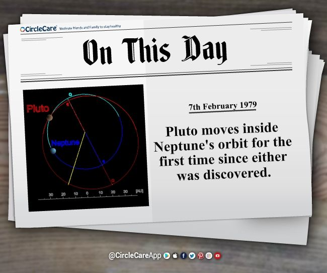 7th February 1979 – #Pluto moves inside #Neptune's #orbit for the first time since either was discovered. #OnThisDay #ThisDayOnHistory #HistoricalFact #History Get Historical facts every day on your smartphone on CircleCare App https://app.mycirclecare.com/getcirlcecare