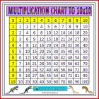 large multiplication chart image