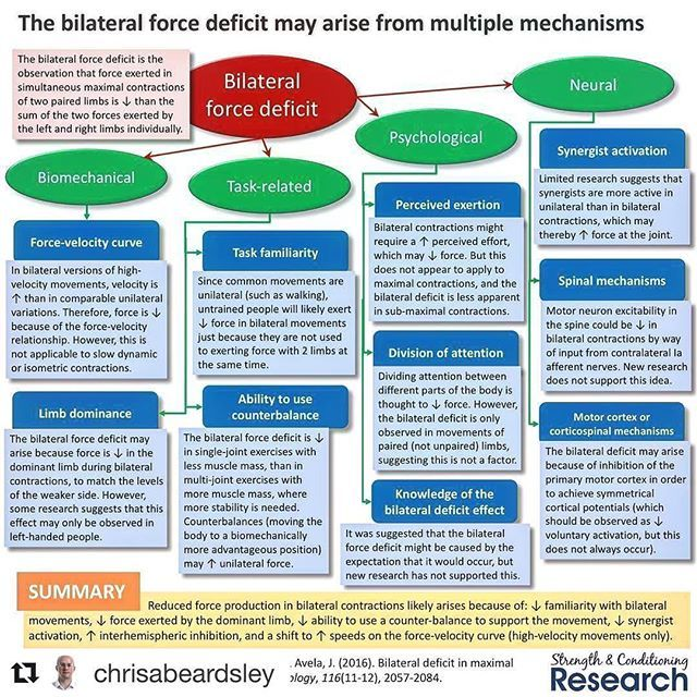 No ones perfectly balanced and here's a ton of reasons why!!! #Repost @chrisabeardsley (@get_repost) ・・・ The bilateral force deficit is the observation that force exerted in simultaneous maximal contractions of two paired limbs is ↓ than the sum of the two forces exerted by the left and right limbs individually.  However, we still do not know exactly why this effect happens!  In high-velocity movements, it seems very likely that the bilateral deficit is largely caused by differences in the…