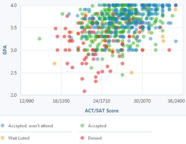 act essay score