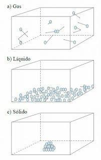 Teoría cinética de la materia
