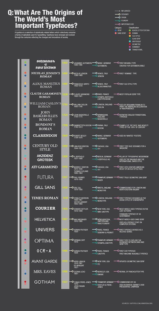 Orgin of the worlds most important typefaces.Timeline Infographic, Infographic Infografia, Typeface Originals, Most Popular, Graphics Design, Typography, Fonts, The World, Infographic Design