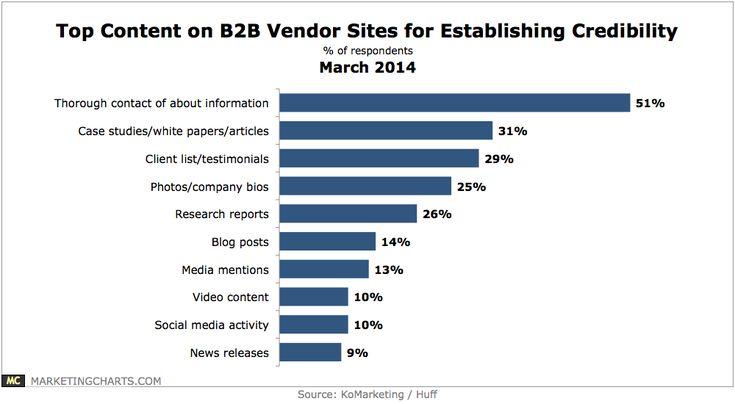 KoMarketingHuff-Top-B2B-Vendor-Site-Content-Establishing-Credibility-Mar2014.png (1000×550)
